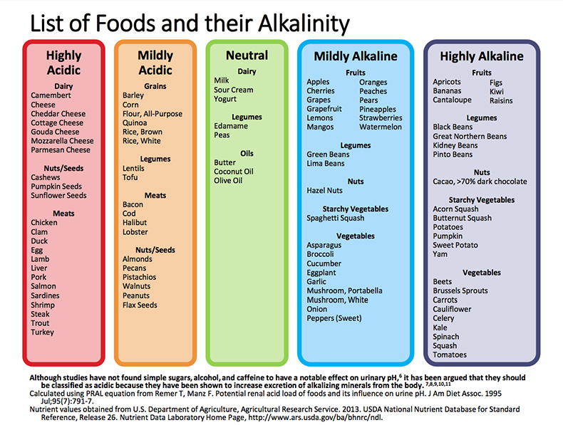 image of alkaline foods